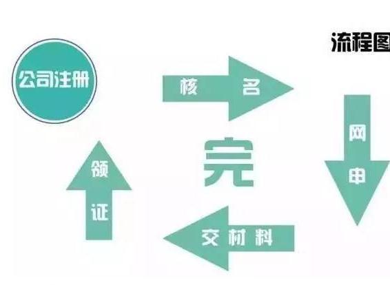 广州注销公司流程图